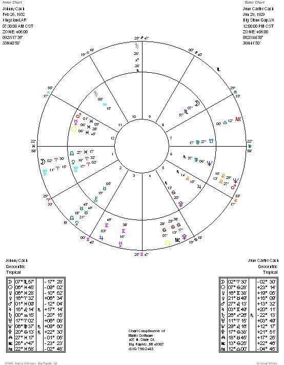 Evolutionary Astrology & -