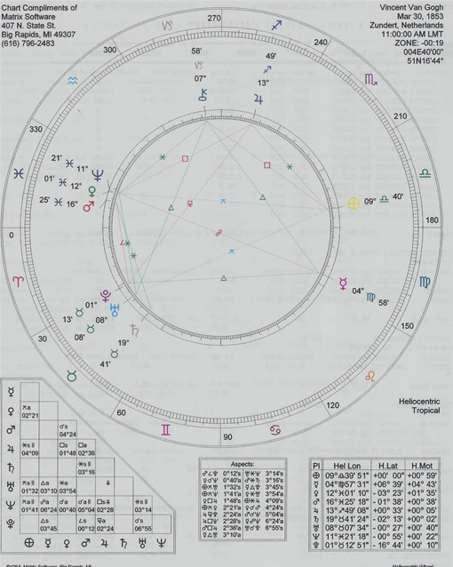 Heliocentric Astrology & The Artist Signature